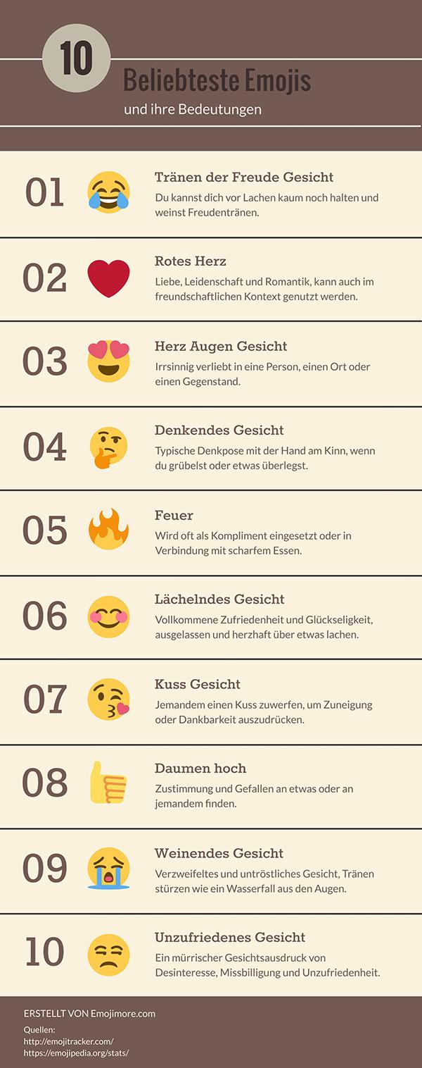 >Die 10 beliebtesten Emojis und ihre Bedeutung